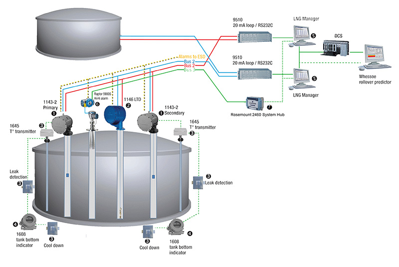 Wartsila LNG Tank Gauging Architecture