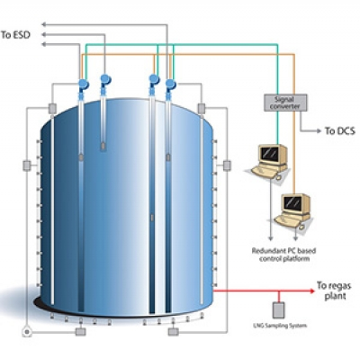 LNG Tank Gauging and Management Systems